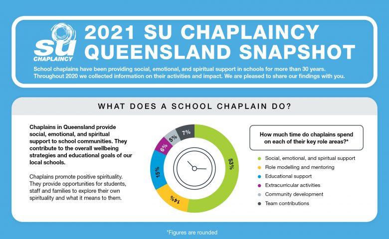 2021-chaplaincy-snapshot-slider-info01